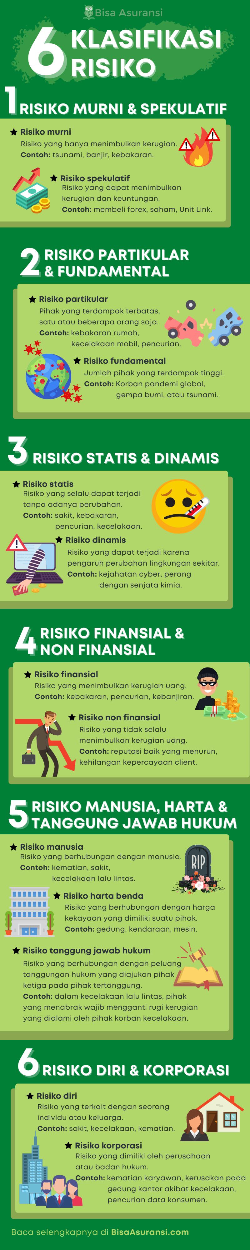 6 klasifikasi risiko dalam asuransi